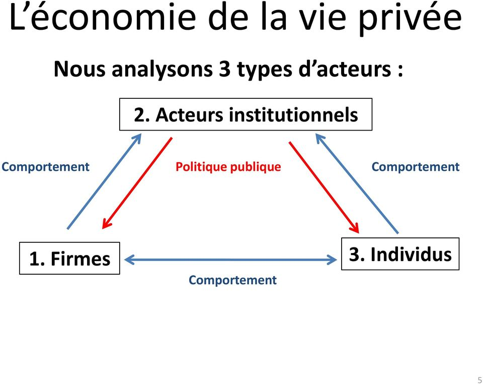 Acteurs institutionnels Comportement