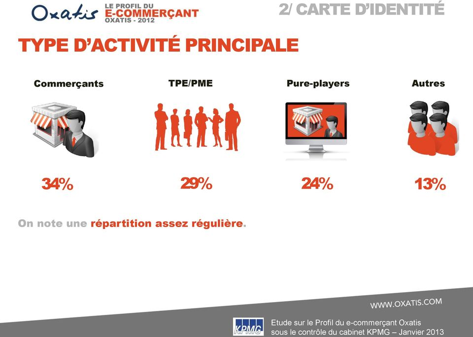 Pure-players Autres 34% 29% 24% 13%