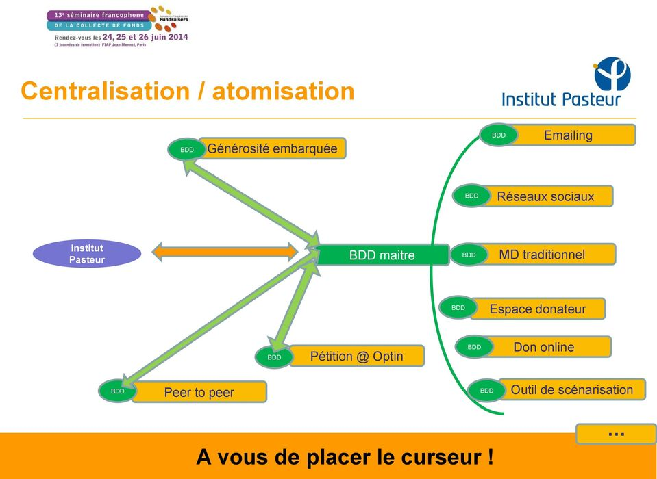 traditionnel Espace donateur Pétition @ Optin Don