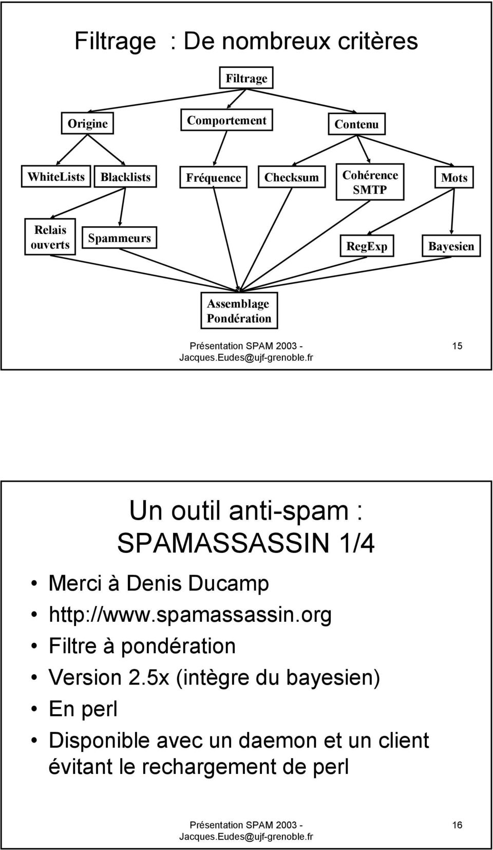 outil anti-spam : SPAMASSASSIN 1/4 Merci à Denis Ducamp http://www..org Filtre à pondération Version 2.