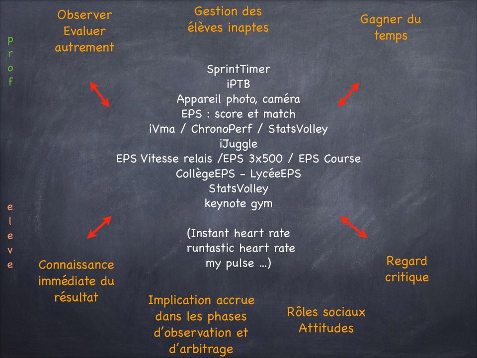 3x500 / EPS Cours CollègEPS - LycéEPS StatsVolly kynot gym (Instant hart rat runtastic hart rat my puls.