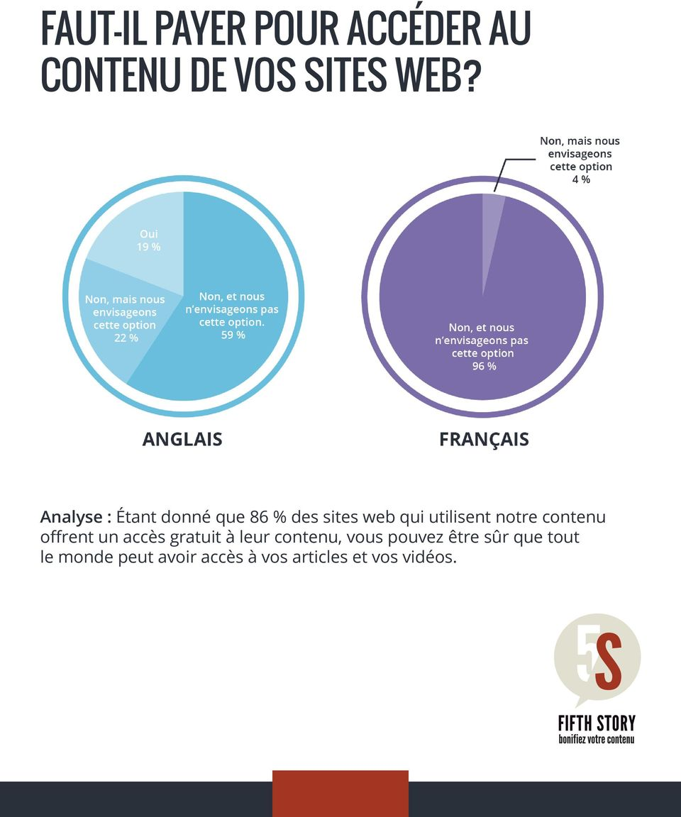 Analyse : Étant donné que 86 % des sites web