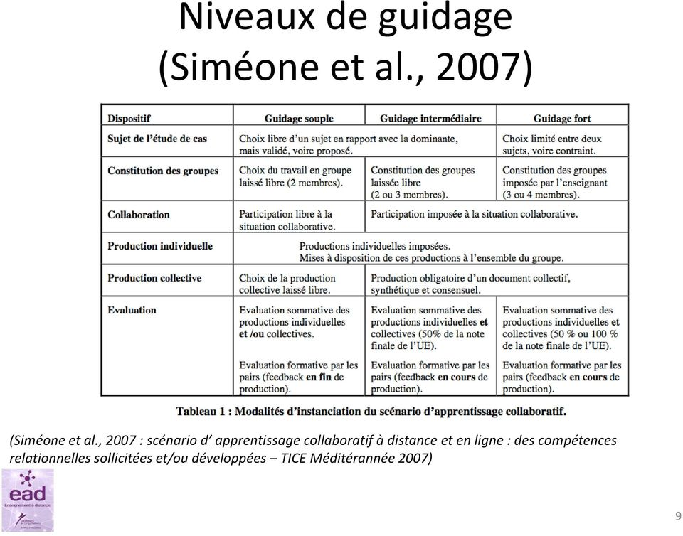 , 2007 : scénario d apprentissage collaboratif à