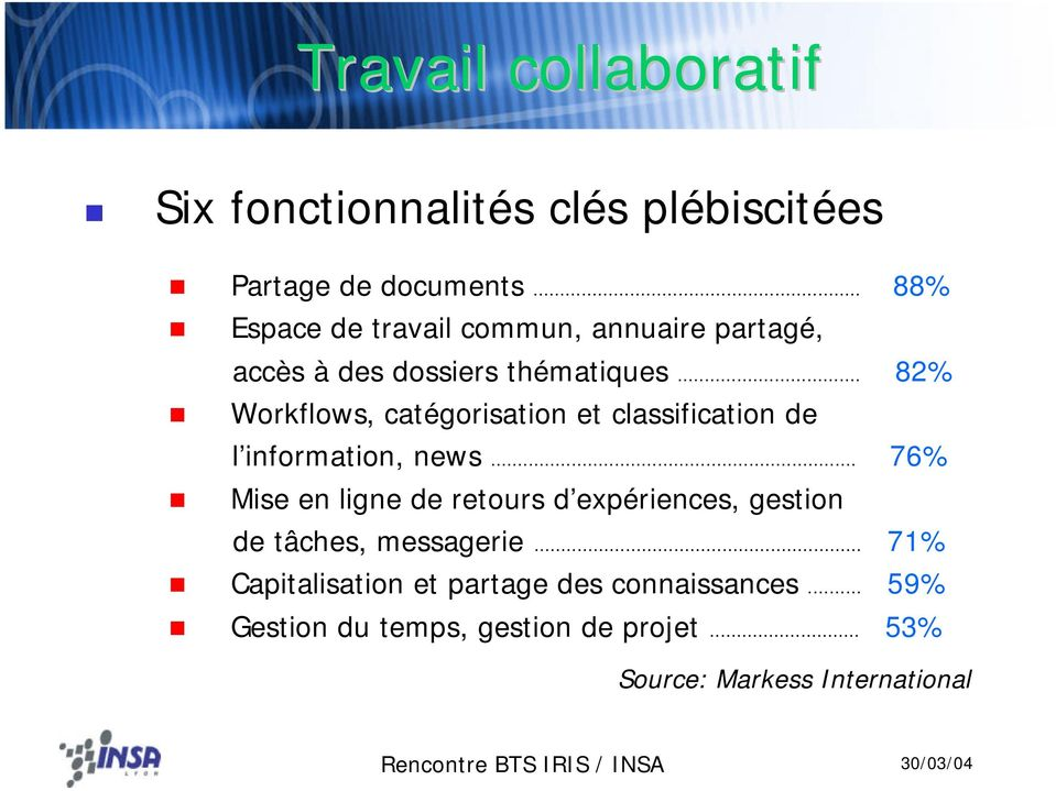 .. 82% Workflows, catégorisation et classification de l information, news.