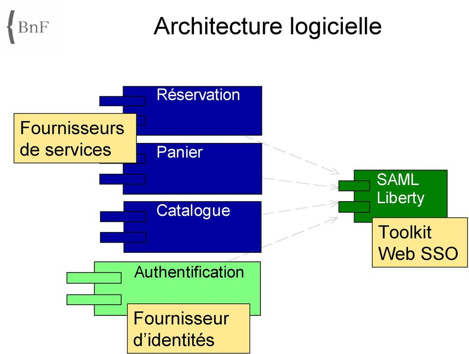 Catalogue Authentification SAML