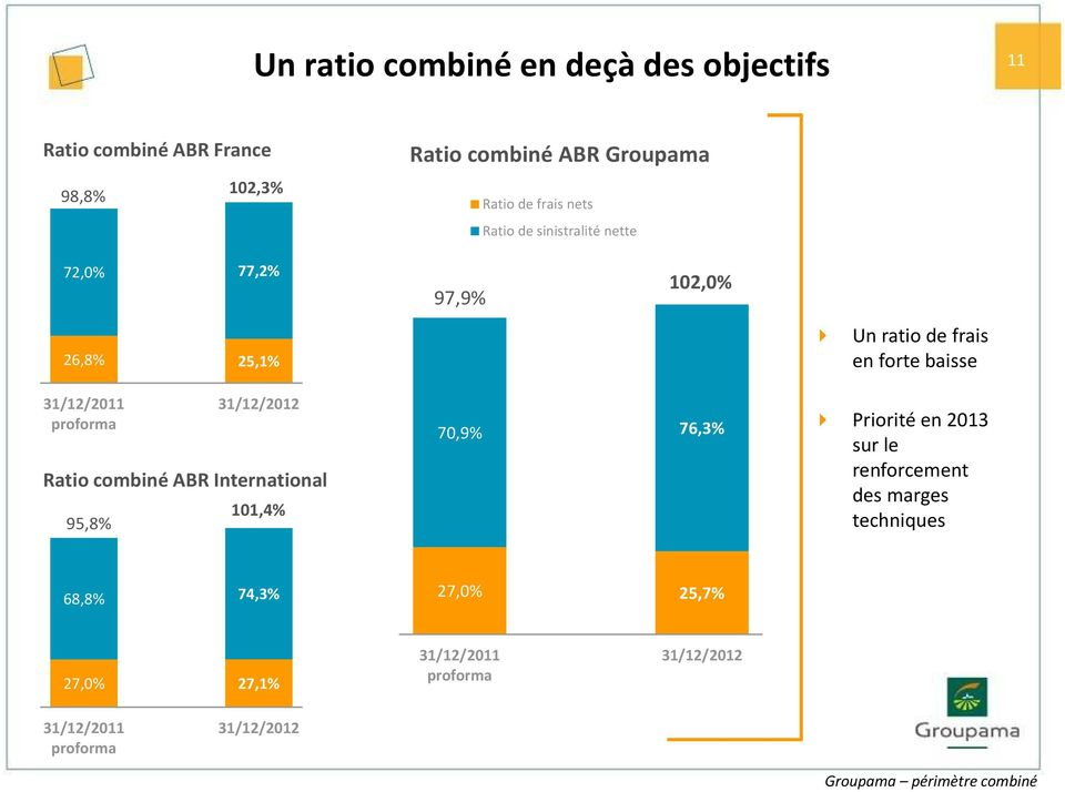 31/12/2011 proforma 31/12/2012 Ratio combiné ABR International 95,8% 101,4% 70,9% 76,3% Priorité en 2013 sur le