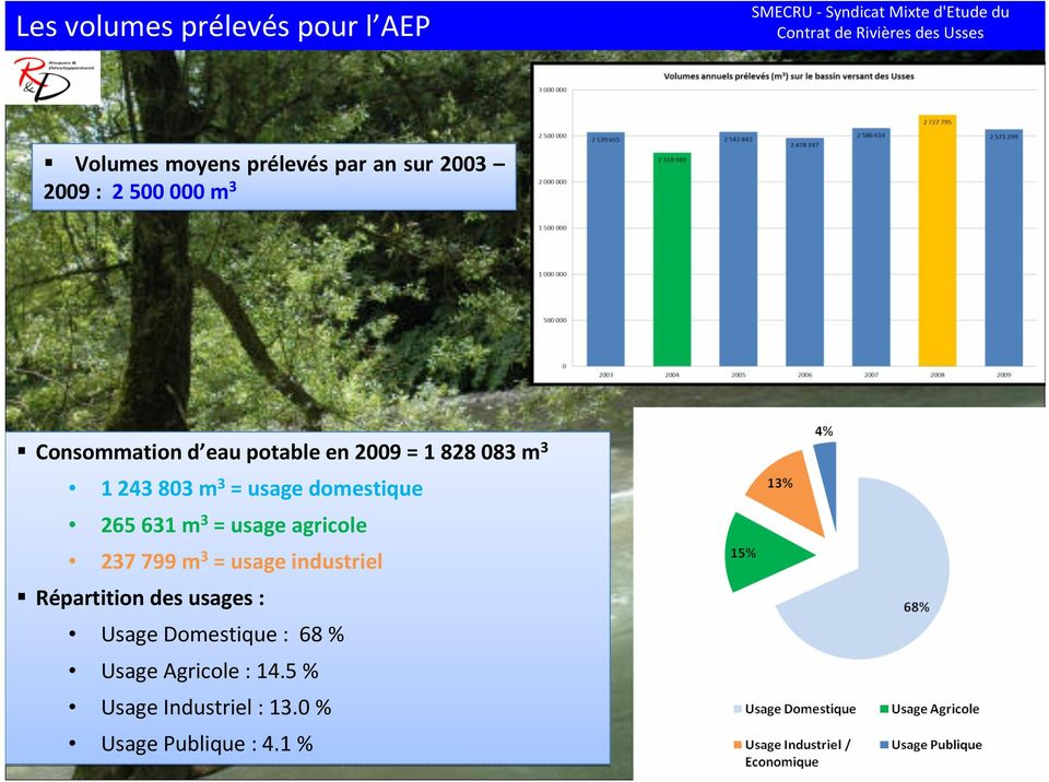 265 631 m 3 = usage agricole 237 799 m 3 = usage industriel Répartition des usages :