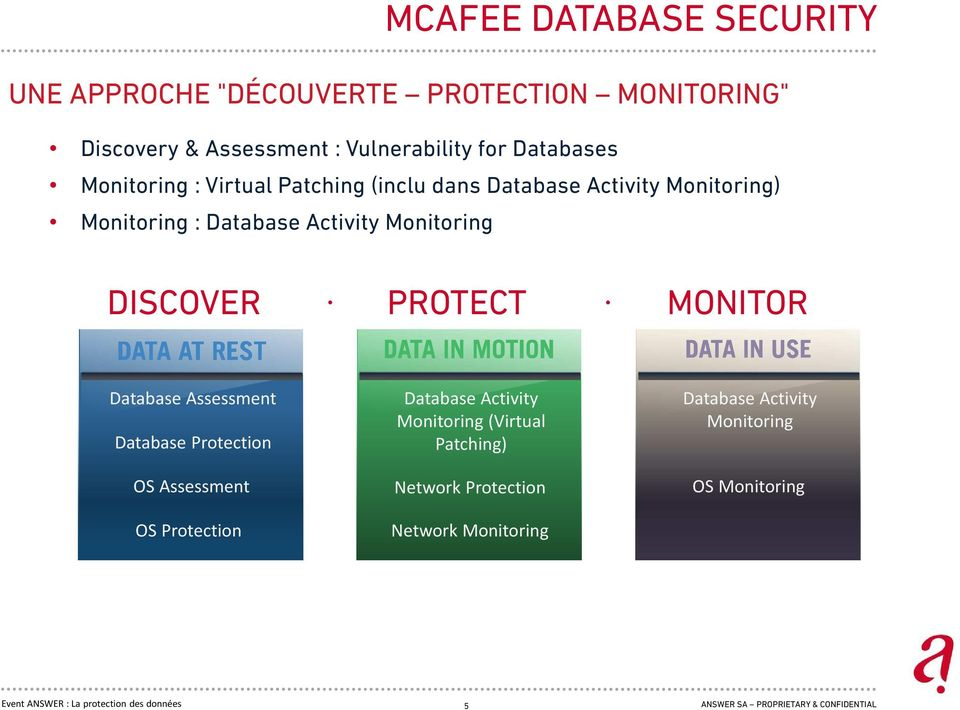 Monitoring DISCOVER PROTECT MONITOR Database Assessment Database Protection OS Assessment OS Protection Database