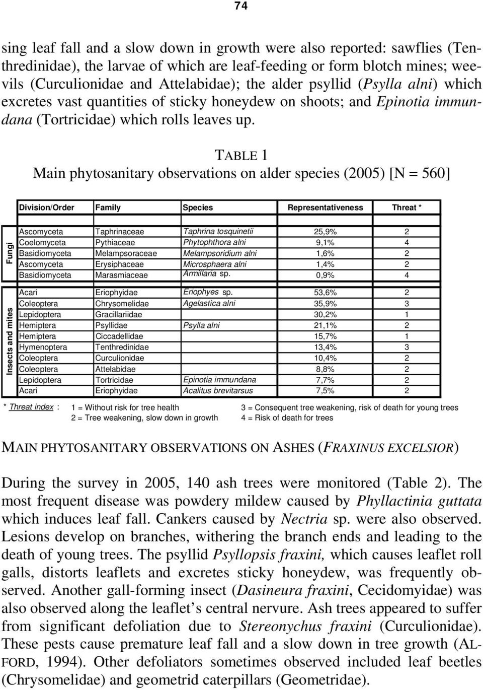 TABLE 1 Main phytosanitary observations on alder species (2005) [N = 560] Division/Order Family Species Representativeness Threat * Fungi Insects and mites Ascomyceta Taphrinaceae Taphrina