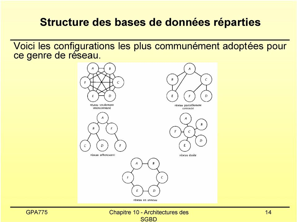 configurations les plus