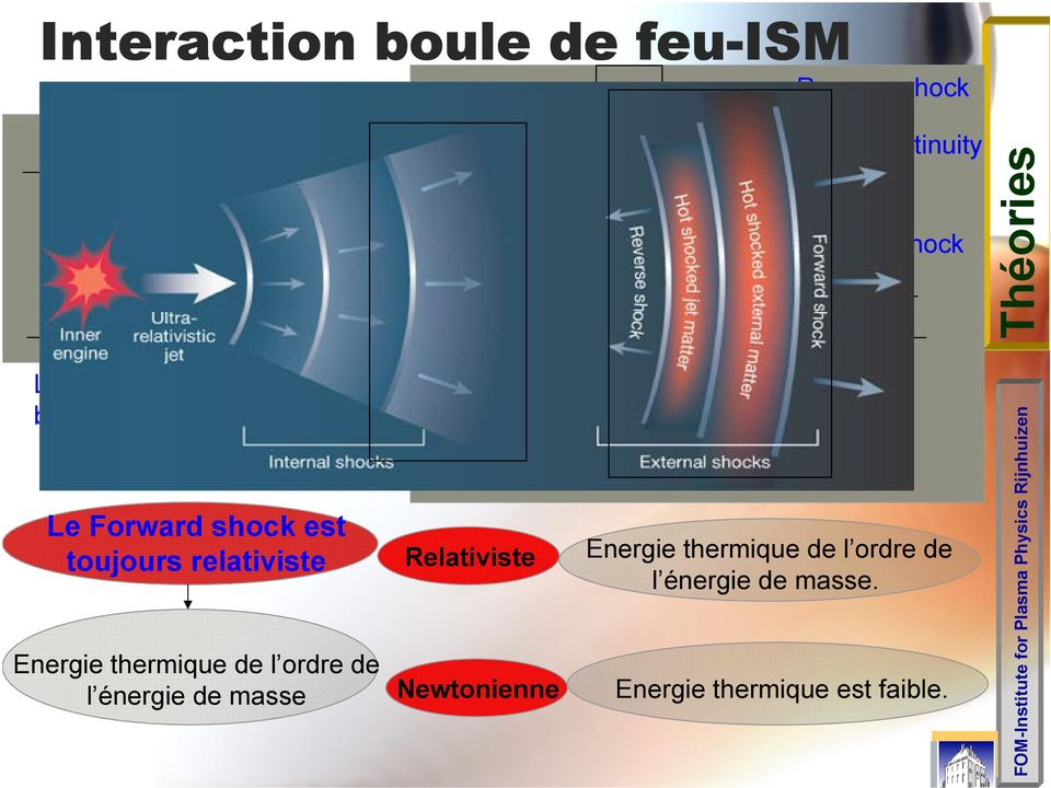 Relativiste Newtonienne (3) Γ ss n ss e ss (2) Γ si n si e si Shocked ISM Shocked shell No-Shocked shell (1) Reverse shock