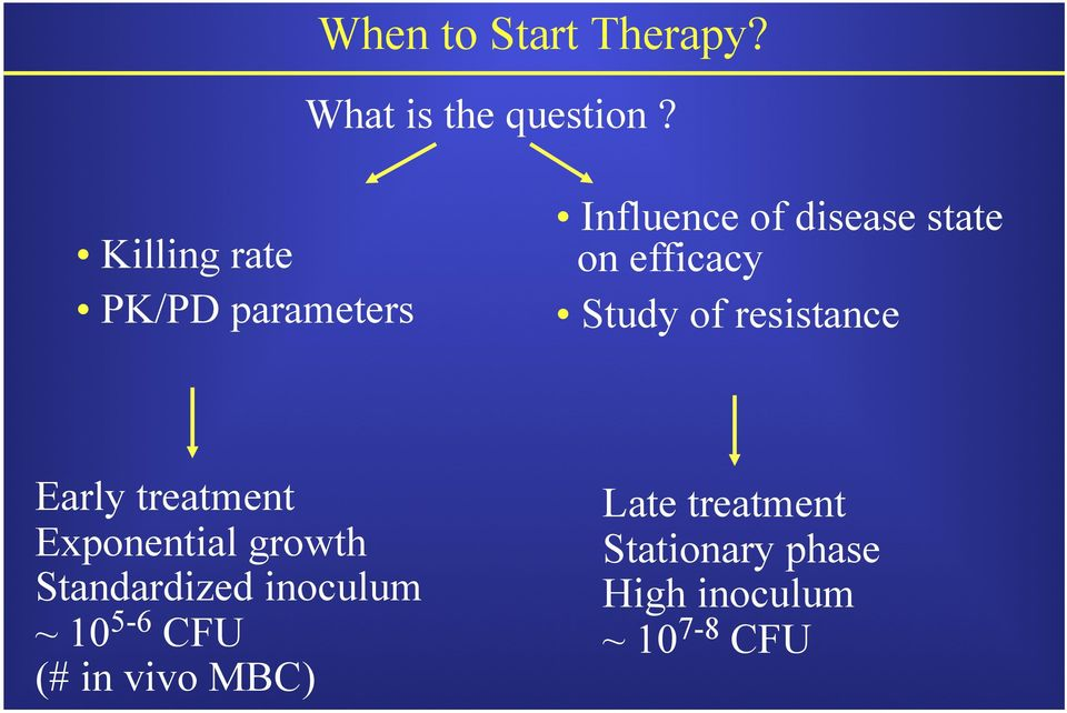 Study of resistance Early treatment Exponential growth Standardized