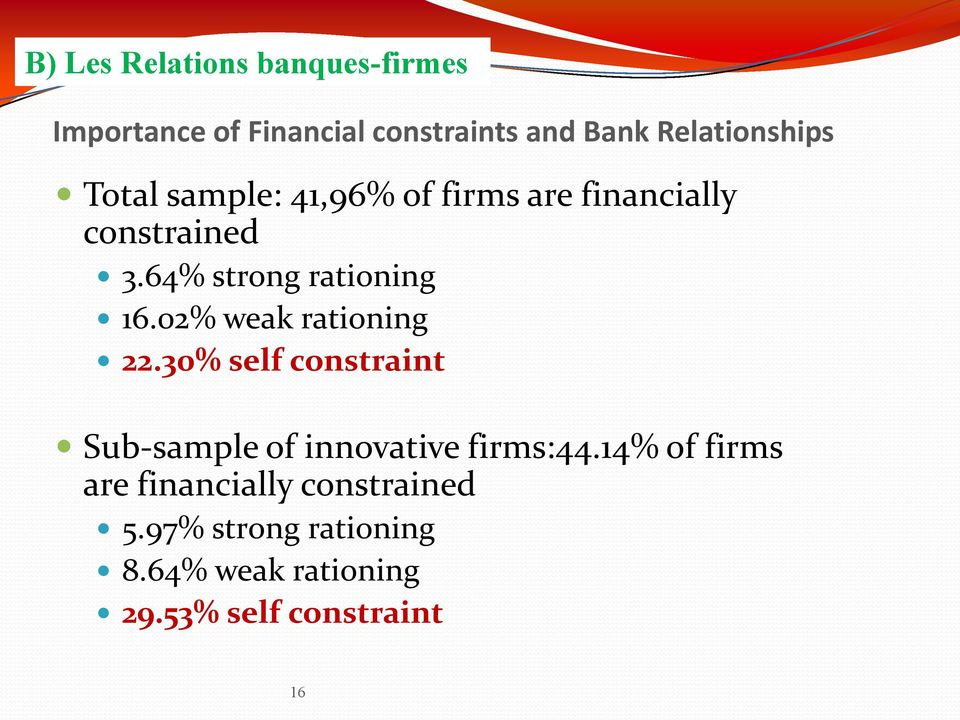 02% weak rationing 22.30% self constraint Sub-sample of innovative firms:44.