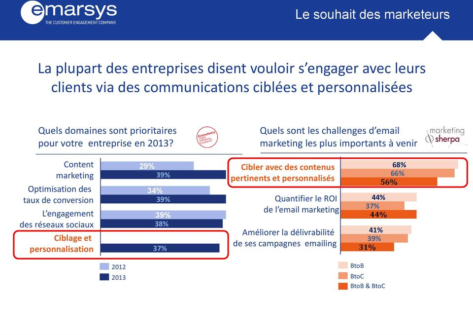 Quels sont les challenges d email marketing les plus importants à venir Content marketing Optimisation des taux de conversion L engagement des réseaux sociaux