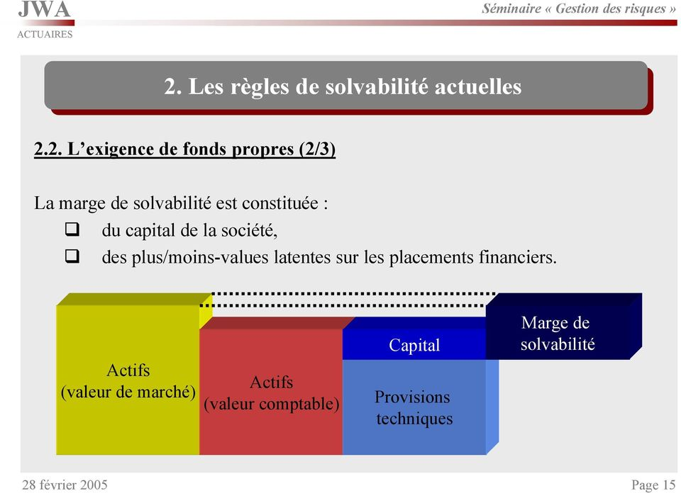 plus/moins-values latentes sur les placements financiers.