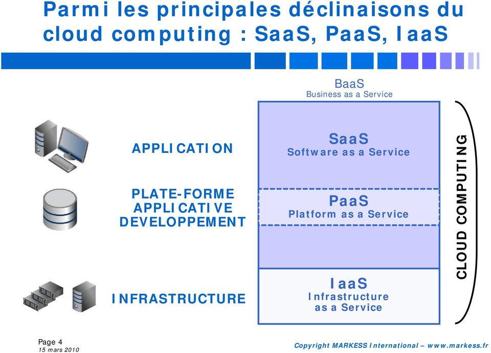 DEVELOPPEMENT INFRASTRUCTURE SaaS Software as a Service PaaS