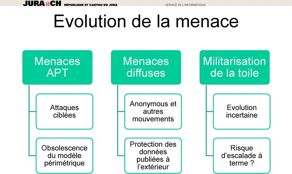 mouvements Evolution incertaine Obsolescence du modèle