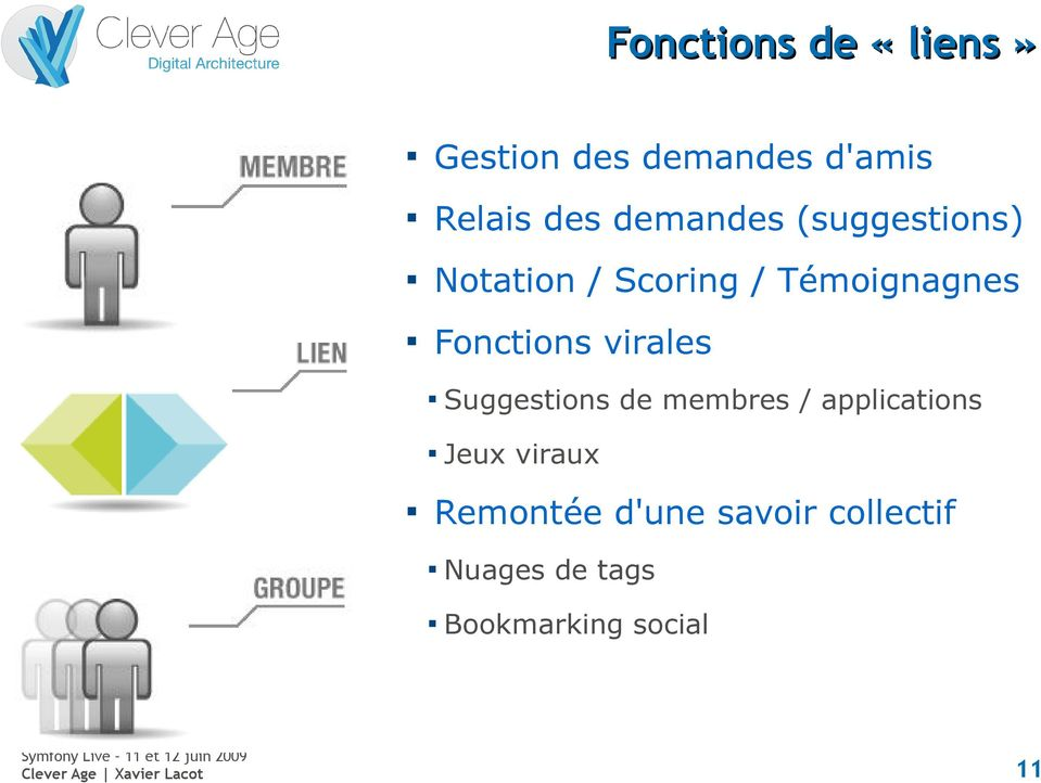 Fonctions virales Suggestions de membres / applications Jeux