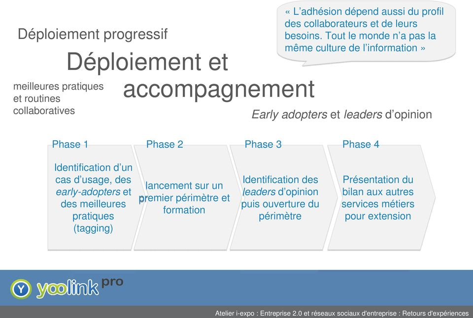 leaders d opinion Phase 1 Phase 2 Phase 3 Phase 4 Identification d un cas d usage, des early-adopters et des meilleures pratiques (tagging)