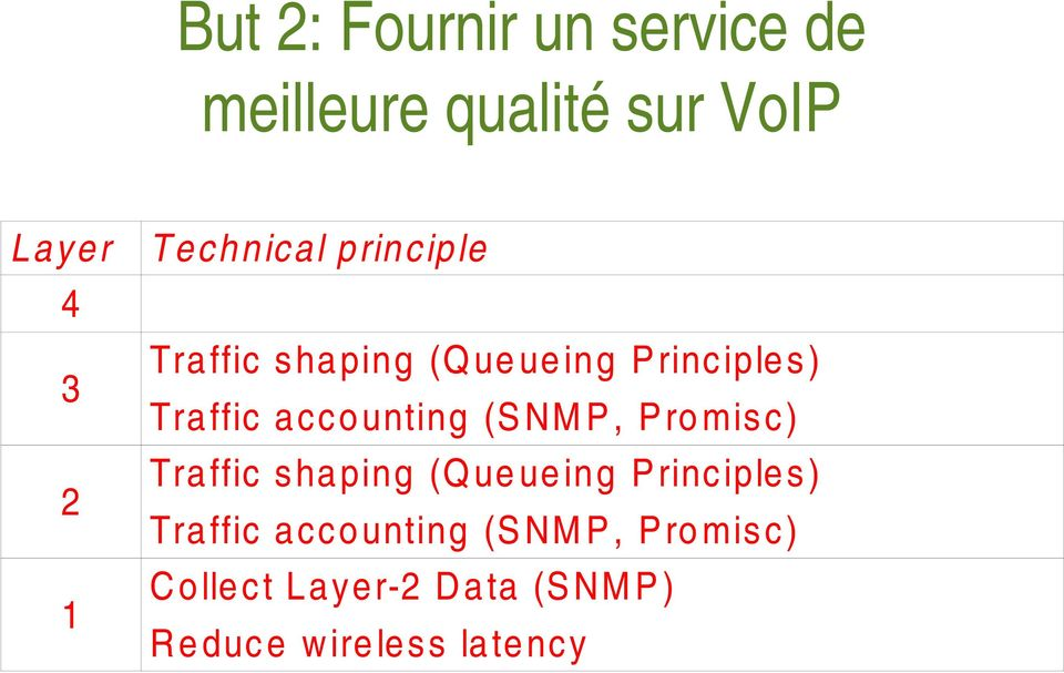 accounting (S NM P, Pro misc) Traffic shaping (Q ue ueing Principles)