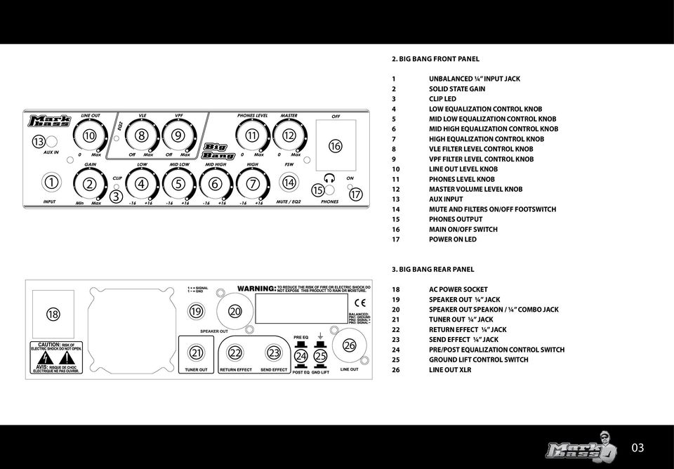 KNOB 13 AUX INPUT 14 MUTE AND FILTERS ON/OFF FOOTSWITCH 15 PHONES OUTPUT 16 MAIN ON/OFF SWITCH 17 POWER ON LED 3.