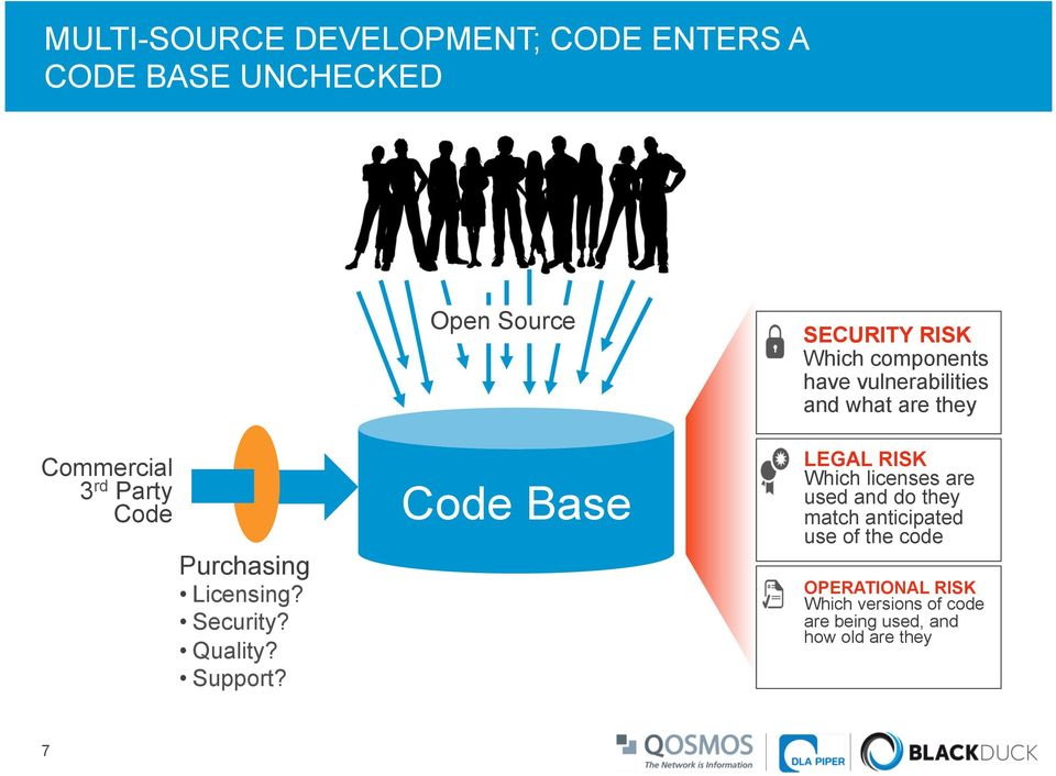 Open Source Code Base SECURITY RISK Which components have vulnerabilities and what are they