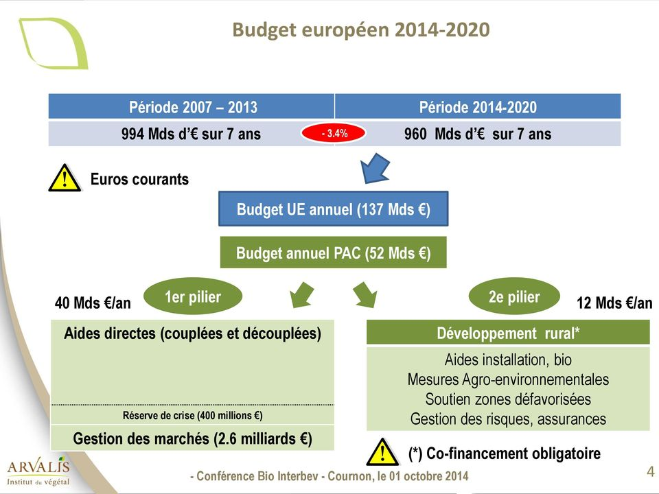 6 milliards ) Budget UE annuel (137 Mds ) Budget annuel PAC (52 Mds ) 40 Mds /an 1er pilier 2e pilier 12 Mds /an Développement rural*