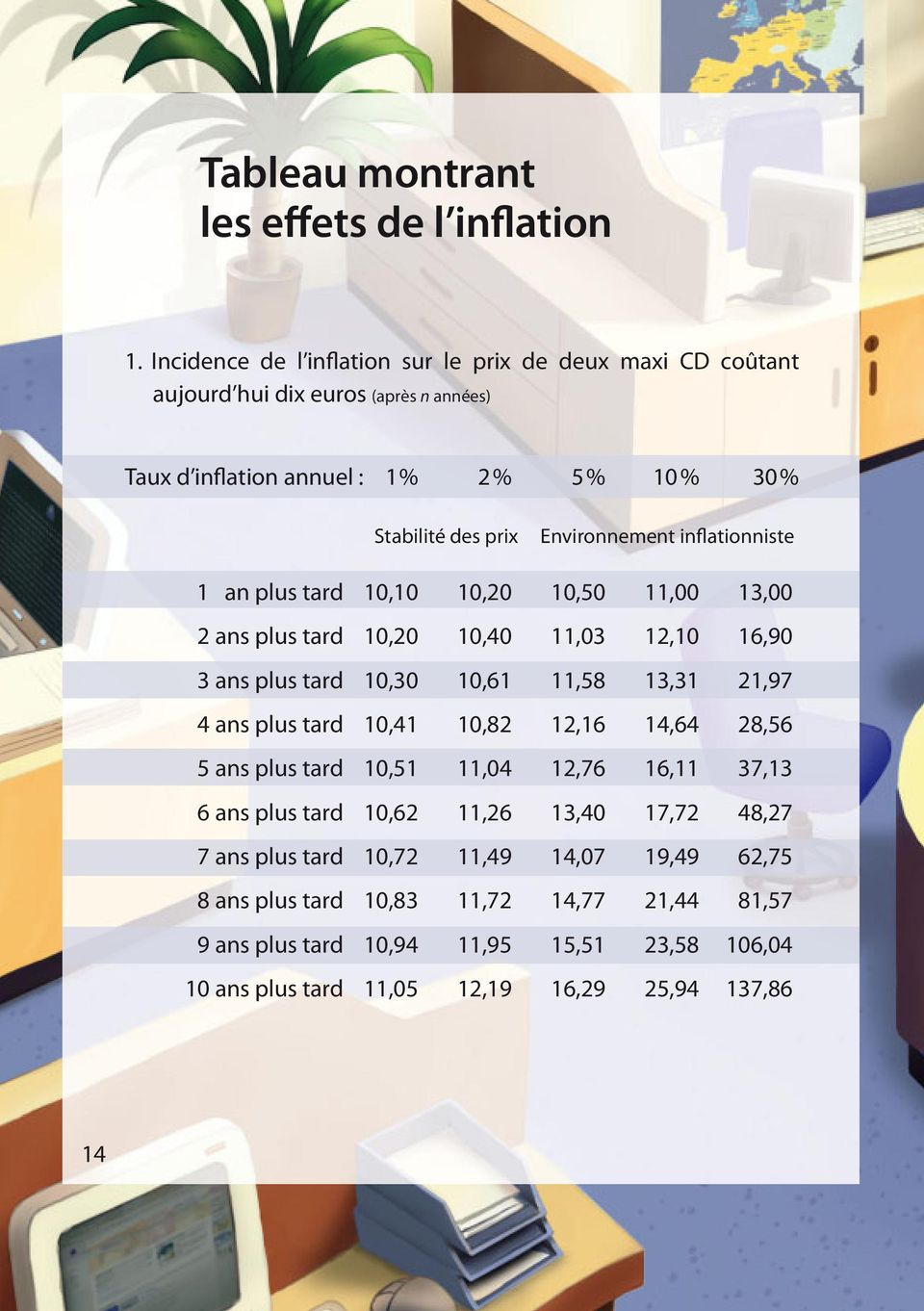 inflationniste 1 an plus tard 10,10 10,20 10,50 11,00 13,00 2 ans plus tard 10,20 10,40 11,03 12,10 16,90 3 ans plus tard 10,30 10,61 11,58 13,31 21,97 4 ans plus tard 10,41