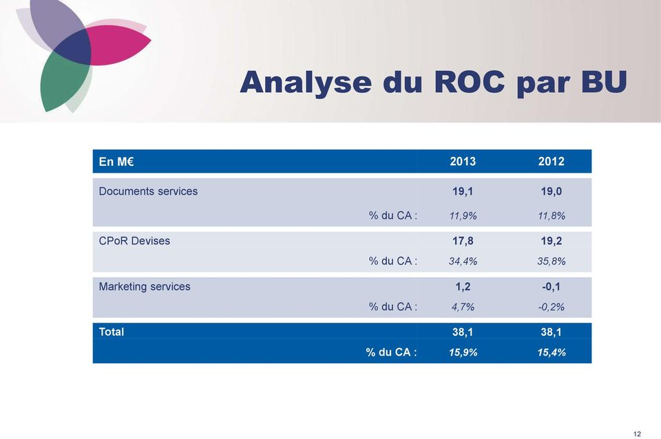 % du CA : 34,4% 35,8% Marketing services 1,2-0,1 % du