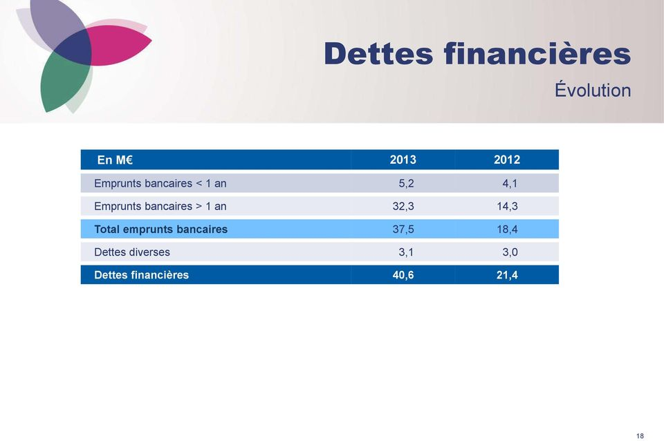 bancaires > 1 an 32,3 14,3 Total emprunts