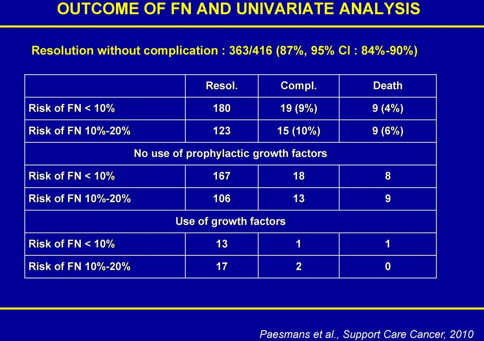 Death Risk of FN < 10% 180 19 (9%) 9 (4%) Risk of FN 10%-20% 123 15 (10%) 9 (6%) No use of