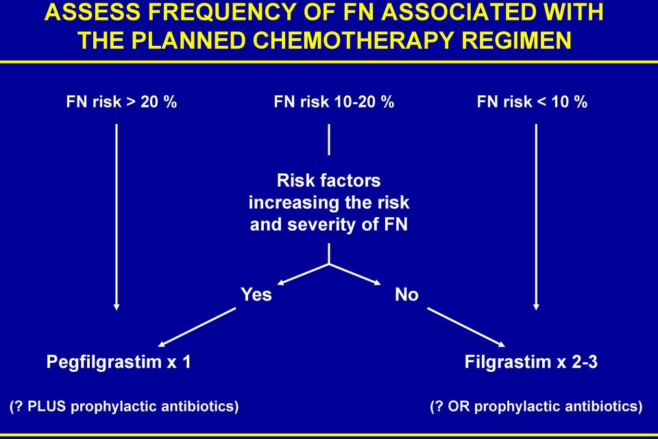 increasing the risk and severity of FN Yes No Pegfilgrastim x 1
