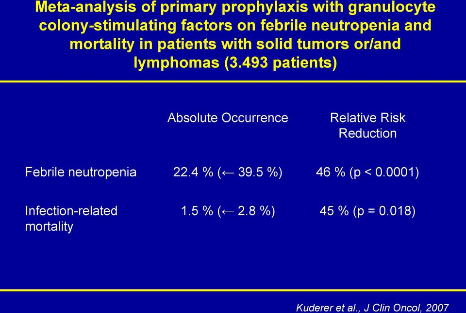 493 patients) Absolute Occurrence Relative Risk Reduction Febrile neutropenia 22.4 % ( 39.