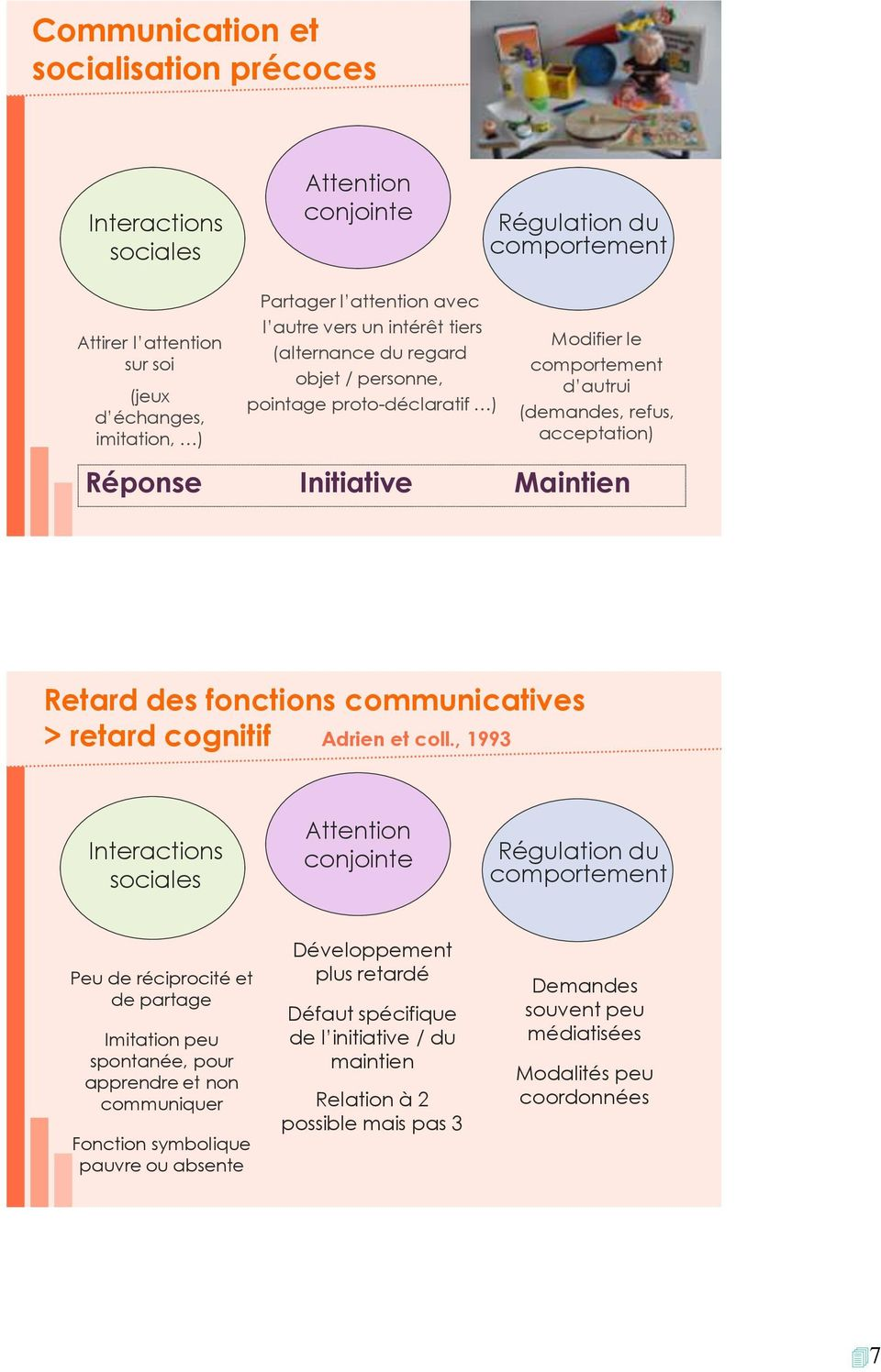 fonctions communicatives > retard cognitif Adrien et coll.