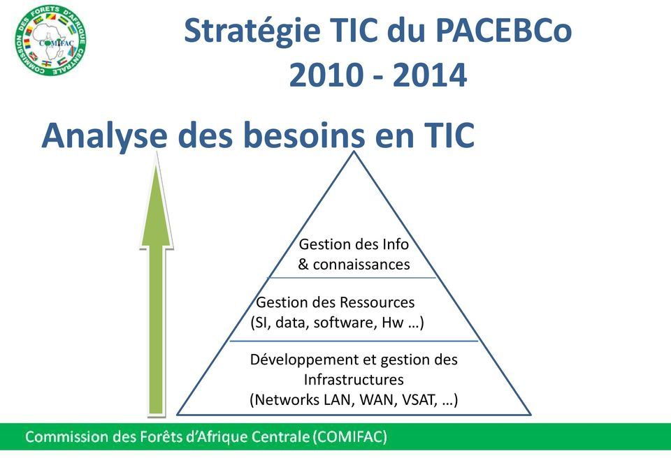 Gestion des Ressources (SI, data, software, Hw )