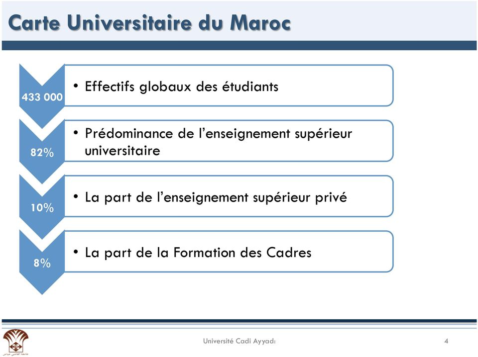 universitaire 10% La part de l enseignement