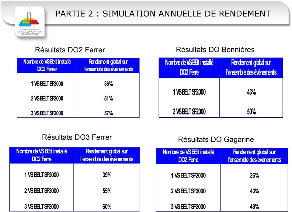 BELT SF2000 50% Nombre de VS BElt installé DO2 Ferre Résultats DO3 Ferrer Rendement global sur l ensemble des évènements 1 VS BELT SF2000 39% 2 VS BELT SF2000 55% 3 VS BELT