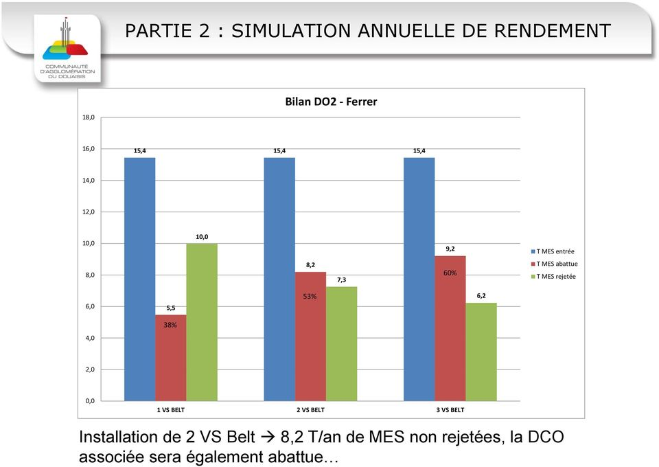 MES rejetée 6,0 5,5 53% 6,2 38% 4,0 2,0 0,0 1 VS BELT 2 VS BELT 3 VS BELT