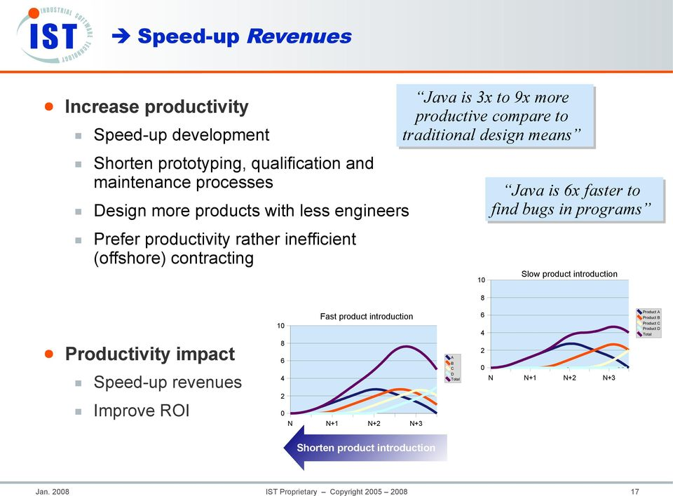 faster to find bugs in programs Slow product introduction 8 Productivity impact Speed-up revenues Improve ROI Fast product introduction 10 8 6 4 2 0 N N+1