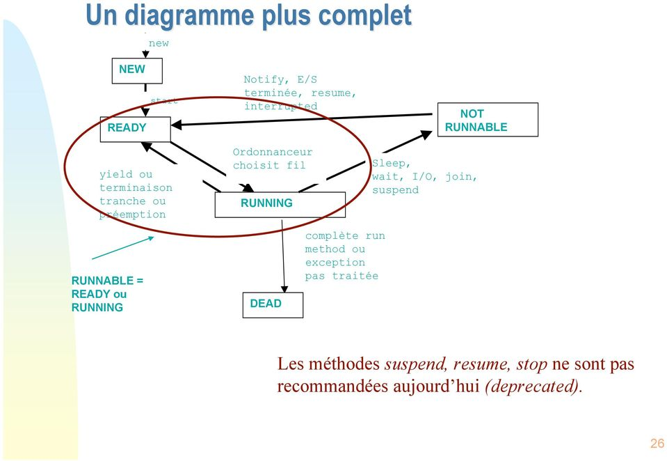 wait, I/O, join, suspend RUNNABLE = READY ou RUNNING DEAD complète run method ou exception