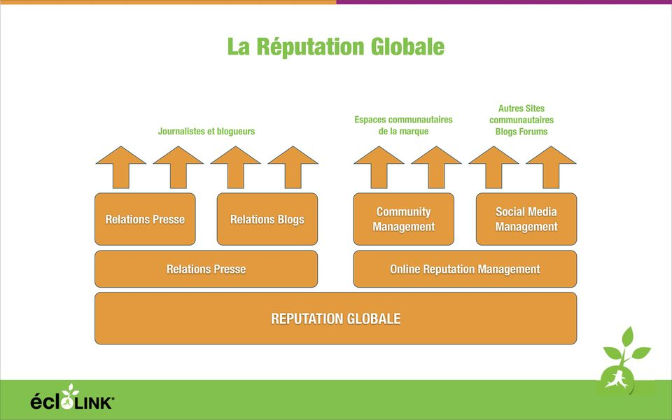 Forums Relations Presse Relations Blogs Community Management Social