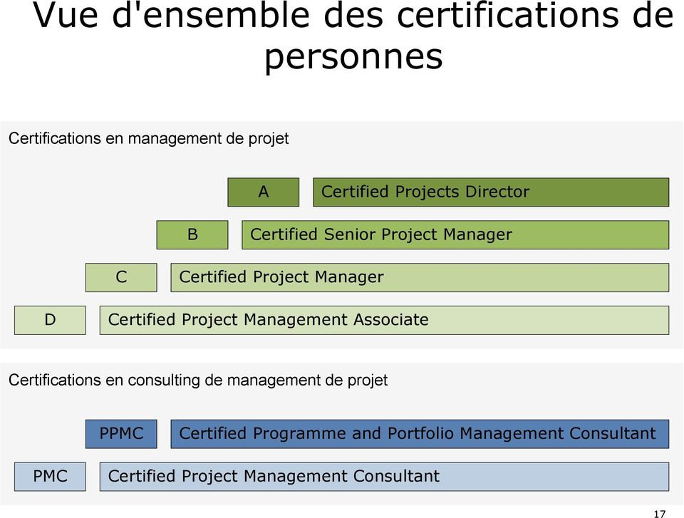 Certified Project Management Associate Certifications en consulting de management de projet