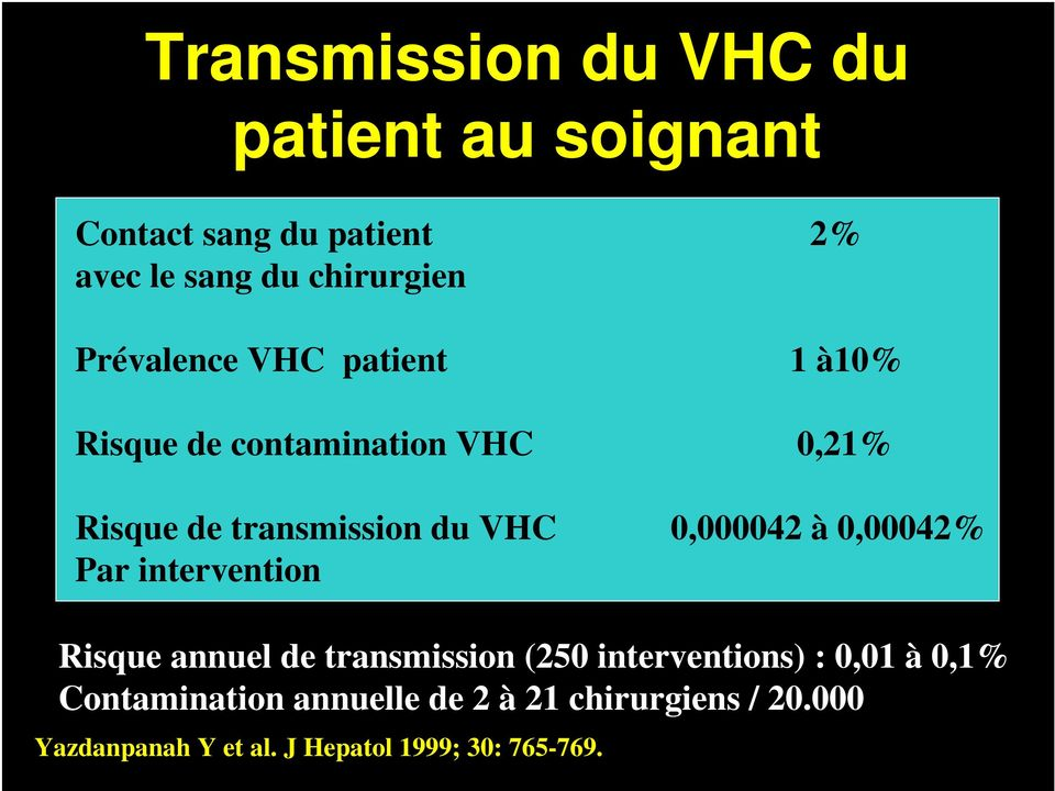 0,000042 à 0,00042% Par intervention Risque annuel de transmission (250 interventions) : 0,01 à