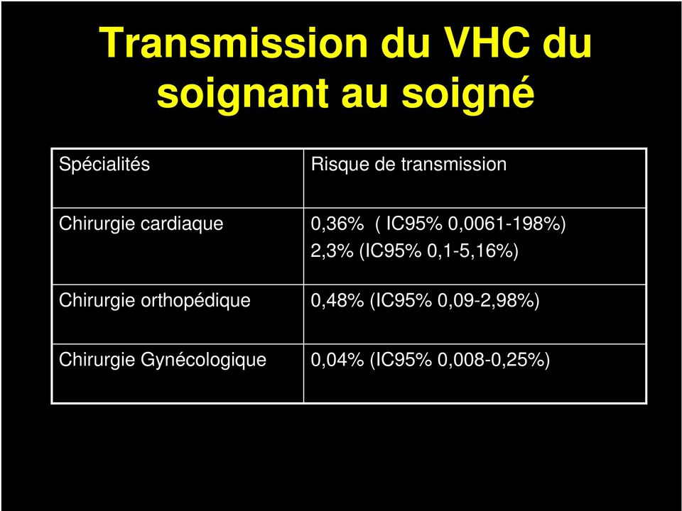 0,0061-198%) 2,3% (IC95% 0,1-5,16%) Chirurgie orthopédique