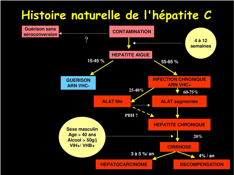 25-40% INFECTION CHRONIQUE ARN VHC+ 60-75% ALAT Nle ALAT augmentée PBH?