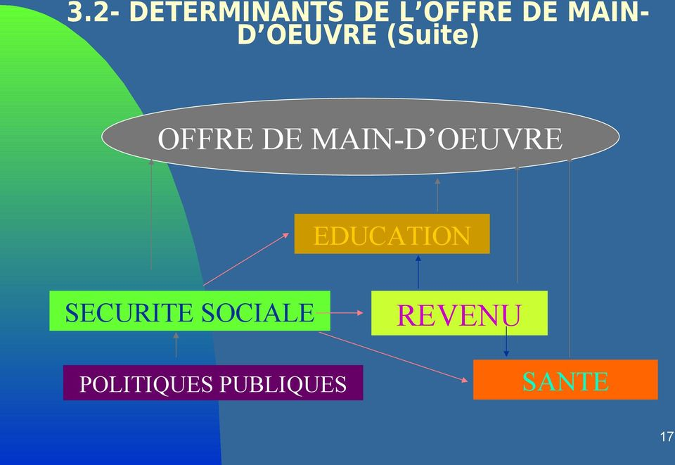 MAIN-D OEUVRE EDUCATION SECURITE