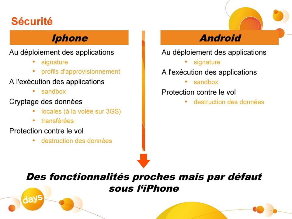 des applications sandbox Protection contre le vol destruction des données locales (à la volée sur 3GS)