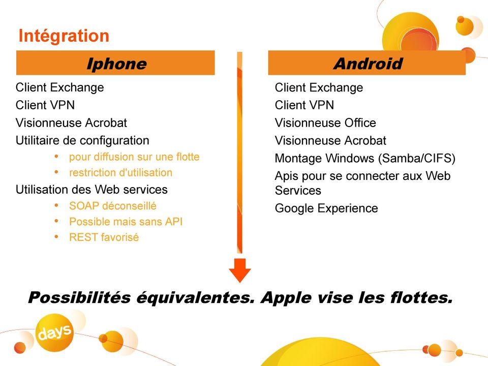 REST favorisé Android Client Exchange Client VPN Visionneuse Office Visionneuse Acrobat Montage Windows