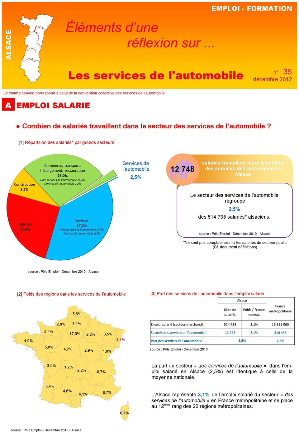 [1] Répartition des salariés* par grands secteurs Construction 8,7% Commerce, transport, hébergement, restauration 29,0% Hors services de l'automobile 26,8% Servicesde l'automobile 2,2% Services de l