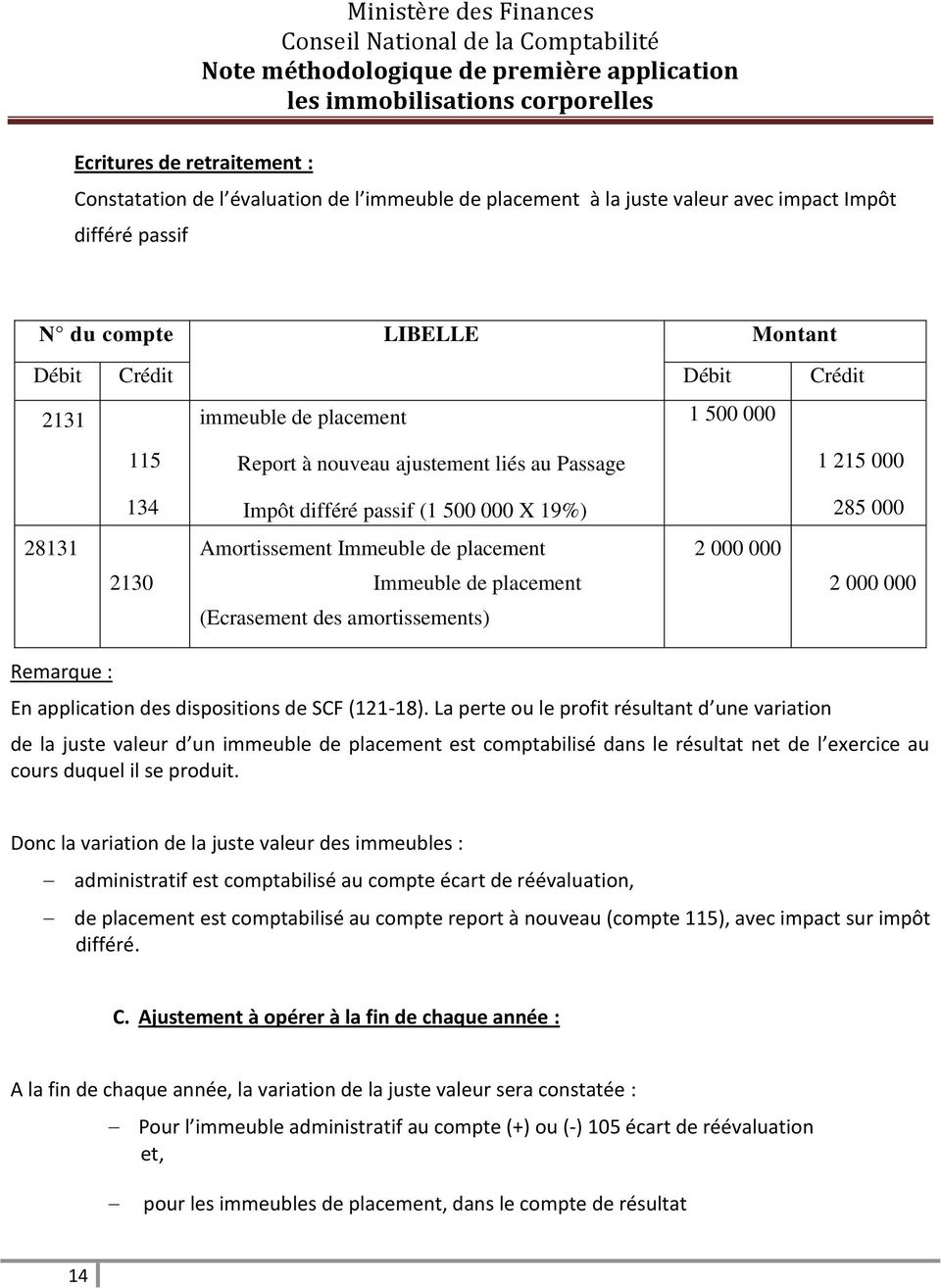 000 2130 Immeuble de placement (Ecrasement des amortissements) 285 000 2 000 000 Remarque : En application des dispositions de SCF (121-18).